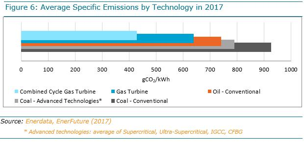 A bar graph showing the comparative GHG emissions of different power technologies. (With conventional coal-fired power plants emitting more than 900 grams of CO2 per kWh.)