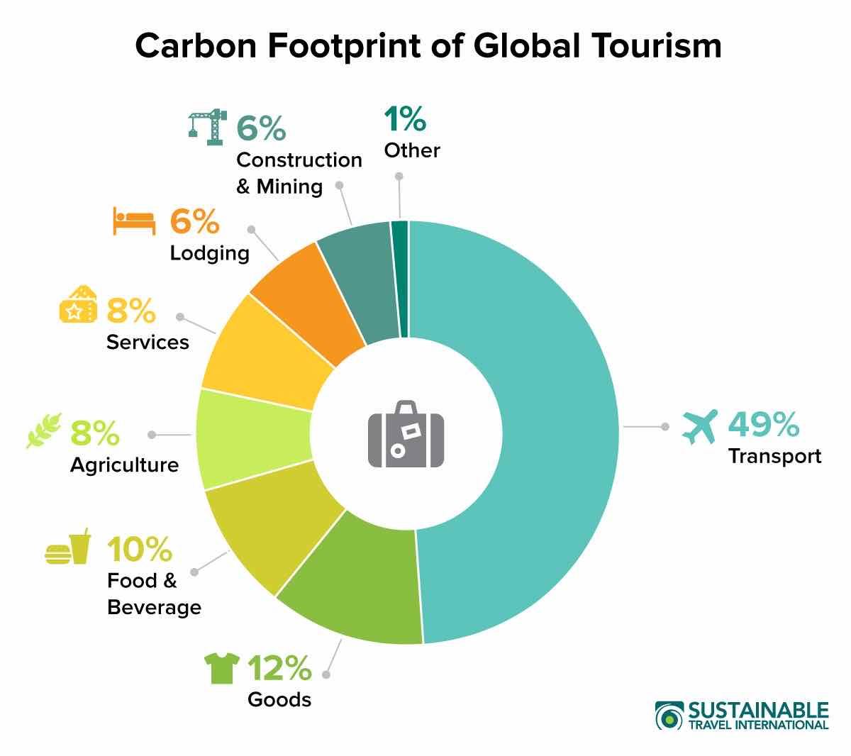 A pie chart showing the climate impact of different sectors of the tourism industry, including travel (transport), food, goods, and hotels. From Sustainable Travel International.